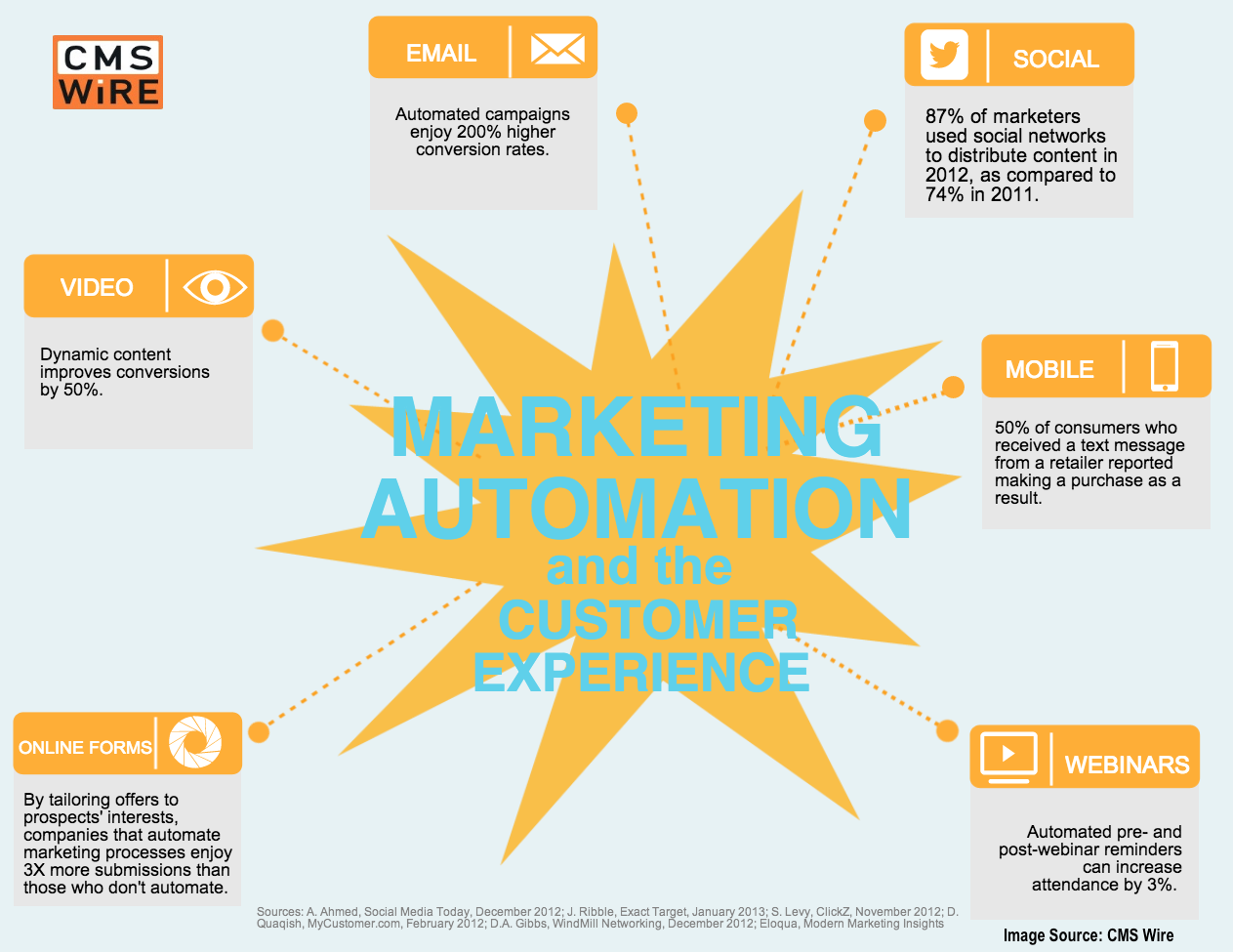 Do You Need Marketing Automation? Answer These 5 Questions
