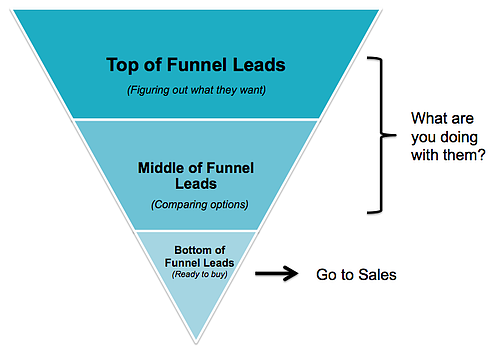 Lead Nurturing in the Sales Funnel