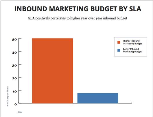 Inbound Marketing Budget by SLA