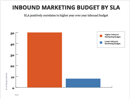Inbound Marketing Budget by SLA