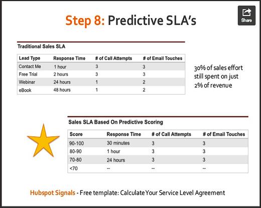 Predictive SLAs