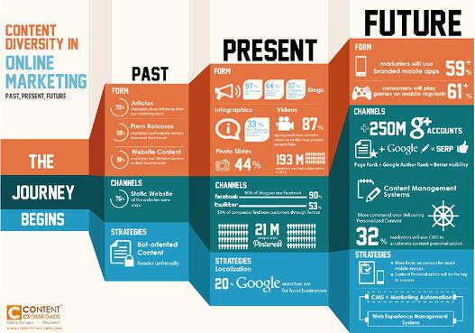 google plus, content marketing, online marketing