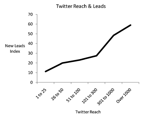 Twitter and leads