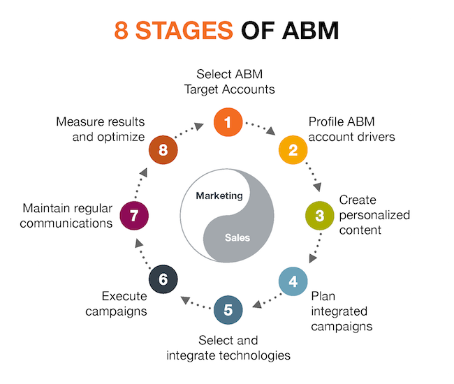 8 stages of account-based marketing