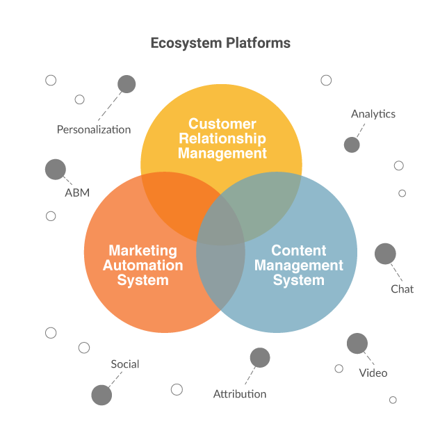 marketing technology ecosystem