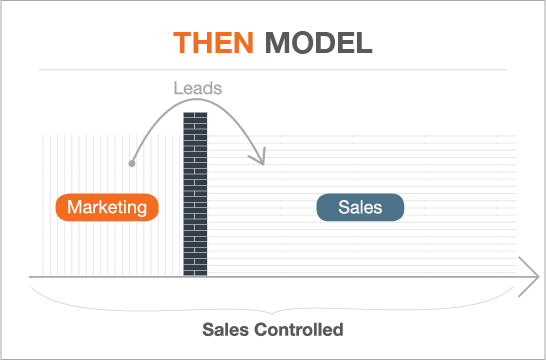 old model of sales