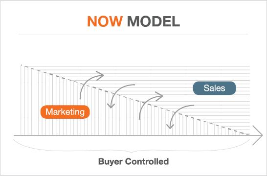 new model of sales