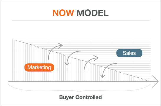 new model of sales