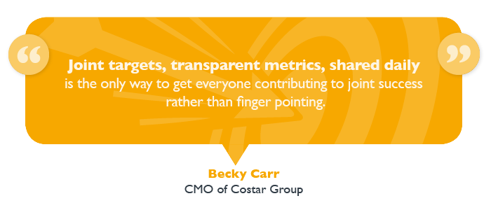 According to Becky Carr, CMO of Costar Group, having shared goals is key. Specifically, joint targets and transparent metrics that are shared daily is the only way to get everyone contributing to joint success, rather than pointing fingers.