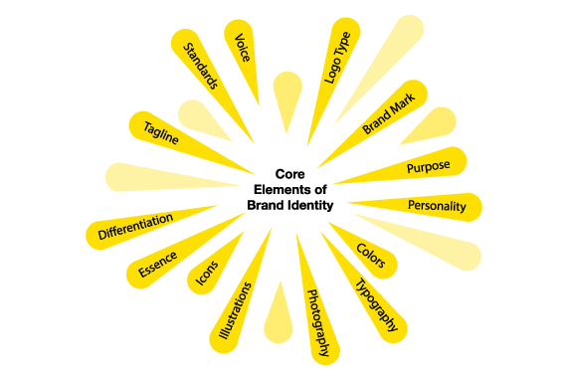 b2b branding process