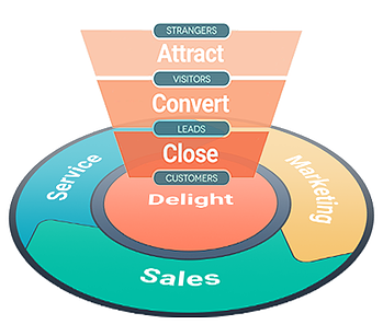 sales funnel to flywheel
