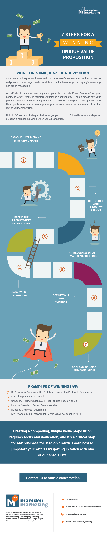 MM_Infographic_UVP Blog_3