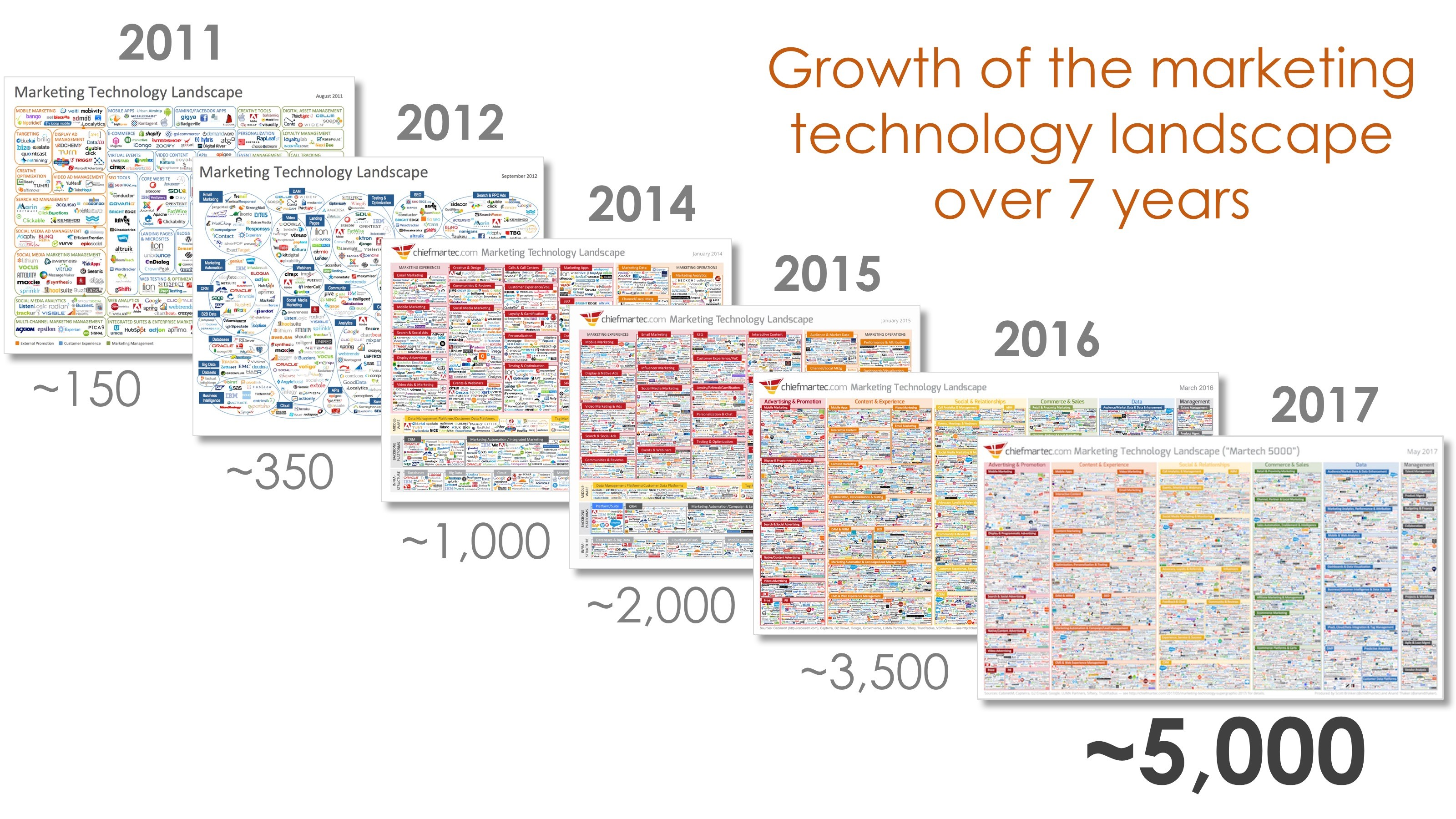 Growth of the marketing technology landscape from 150 tools to over 5000
