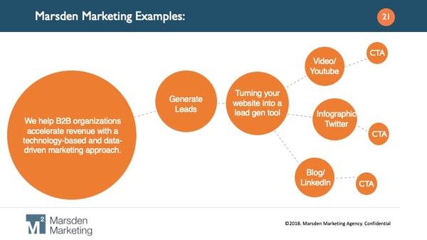 b2b brand storytelling example