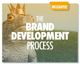 The Brand Development Methodology
