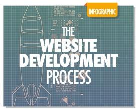 The Website Development Process