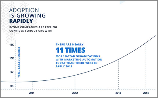 Marketig Automation Adoption