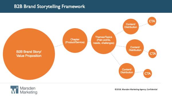 b2b brand storytelling framework