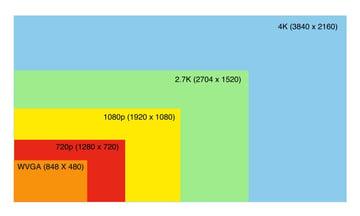 Video Resolution Comparison (VGA, 720p, 180p, 2.7K, 4K)