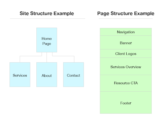 Analyzing website structure