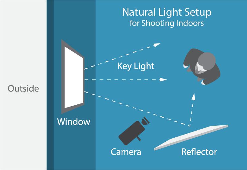 Natural-Light-Setup-02.png