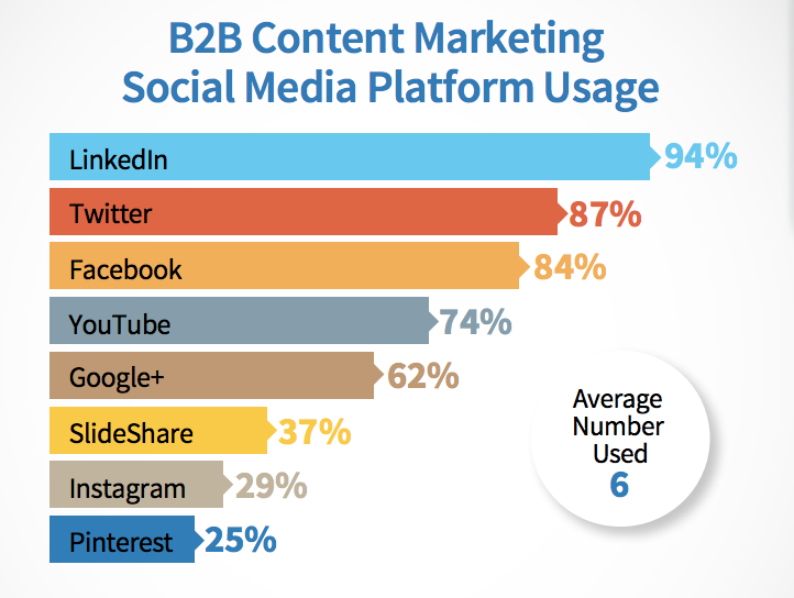 B2B Content Marketing Social Media Platform Usage Graph. LinkedIn is the most used, with 94% of marketers promoting events with the site.