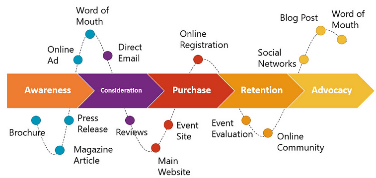 shared customer journey