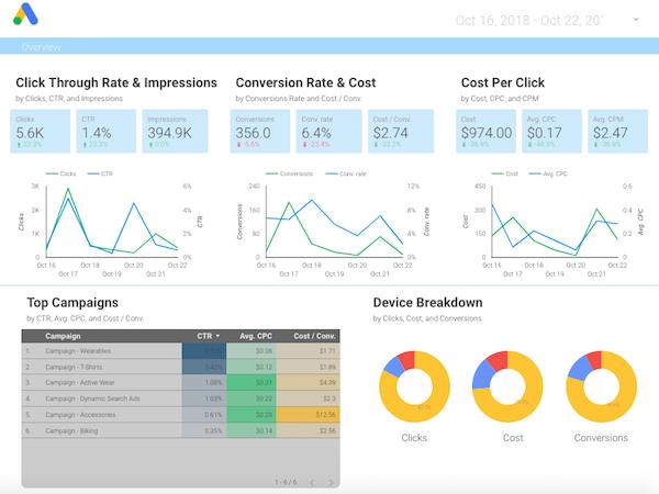 digital advertising analytics
