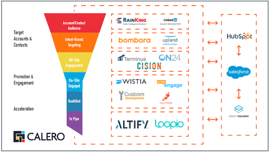Mapping your martech to your funnel