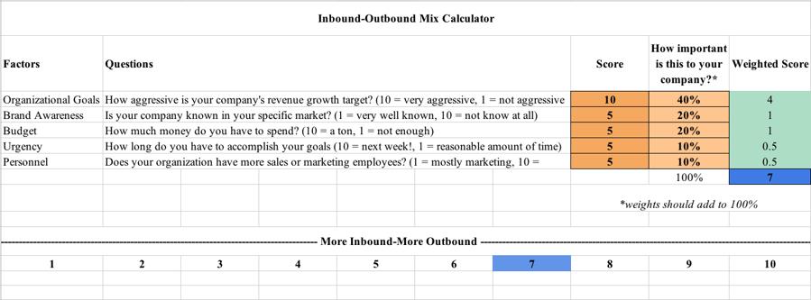 Inbound-Outbound Mix Calculator