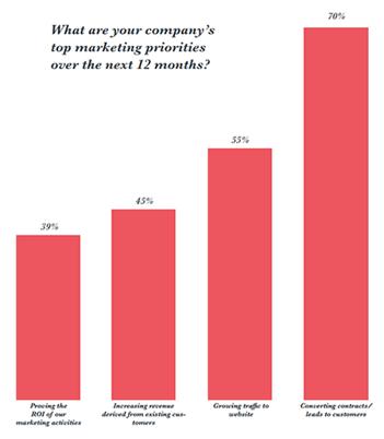Hubspot State of Inbound 2017 Marketing Approach