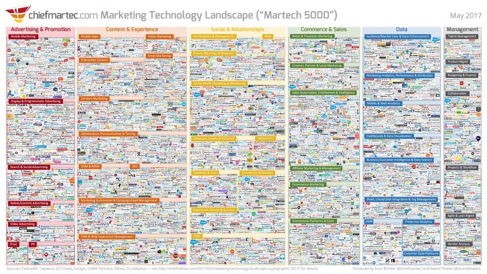 Future of B2B marketing technology