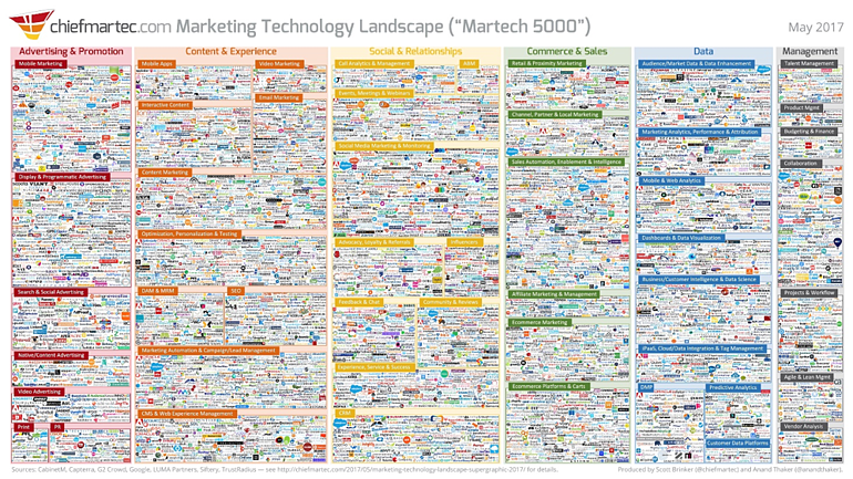 Future of B2B marketing technology
