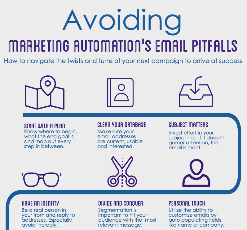 15 Pitfalls of Automated Emails and How to Avoid Them